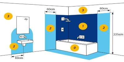 Come fare l 39 impianto elettrico del bagno elettricasa - Impianto elettrico in bagno ...