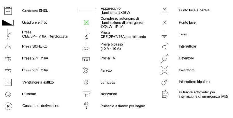 Simboli Schemi Elettrici Automazione : Simboli elettrici termini usati e unità di misura